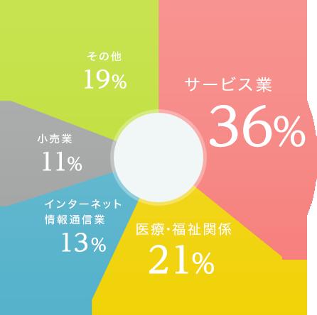 業種構成のグラフ