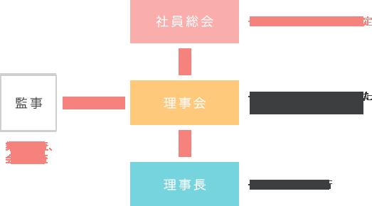 ガバナンスグラフ