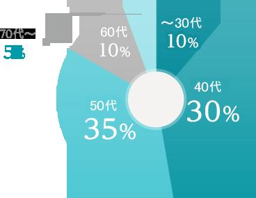 社長の年齢構成のグラフ