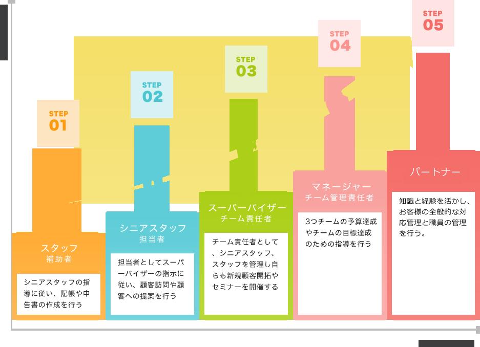 ステップ1のスタッフから、シニアスタッフ、スーパーバイザー、マネージャーとランクアップし、最終的には代表者と共に事務所全体の経営を行うパートナーまでのキャリアパス。